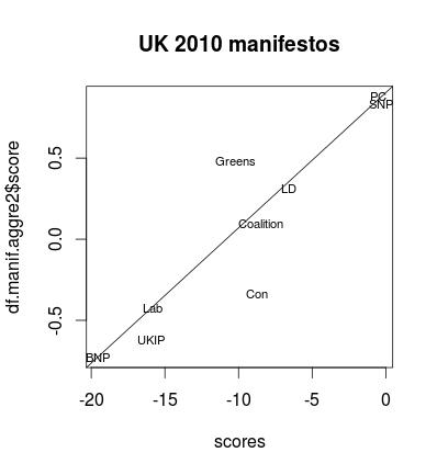 UK 2010