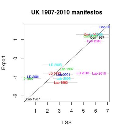 UK party manifestos 1987-2010