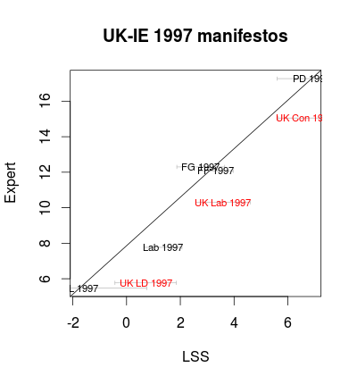 UK and IE 1997 manifestos